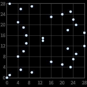 Singular curve in Fp